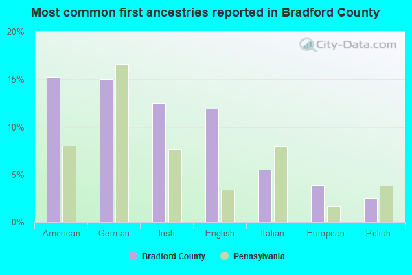 Most common first ancestries reported in Bradford County