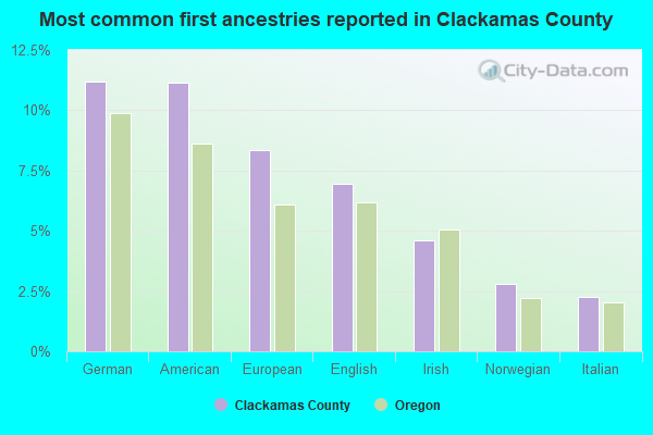 Most common first ancestries reported in Clackamas County