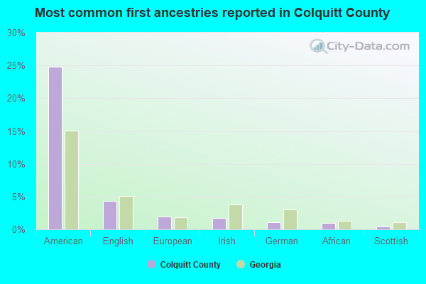 Most common first ancestries reported in Colquitt County