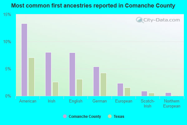 Comanche County, Texas detailed profile - houses, real estate, cost