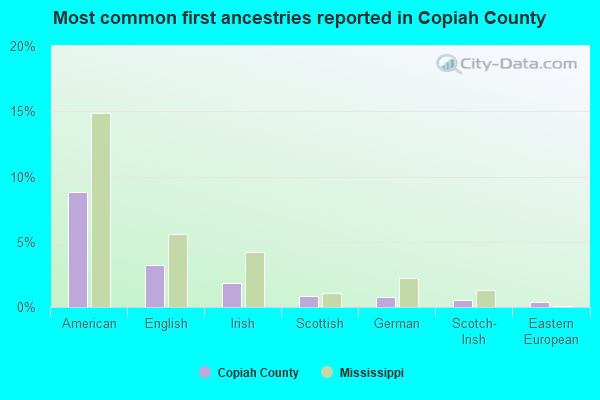 Most common first ancestries reported in Copiah County