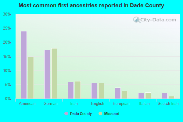 Most common first ancestries reported in Dade County