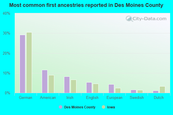 Most common first ancestries reported in Des Moines County