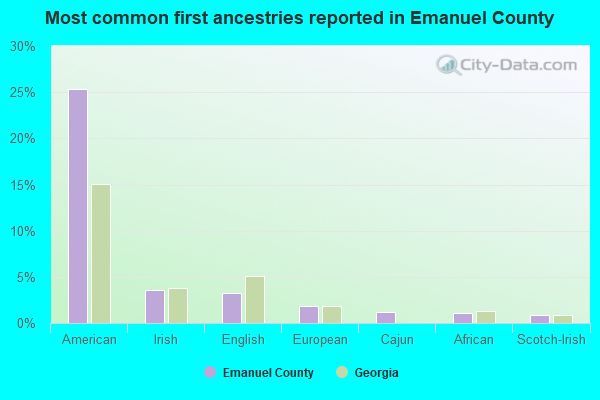 Most common first ancestries reported in Emanuel County