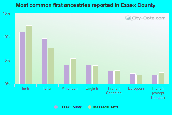 Most common first ancestries reported in Essex County
