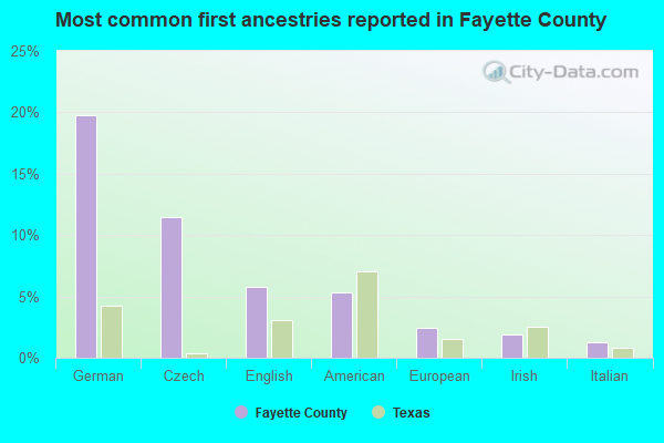 Most common first ancestries reported in Fayette County