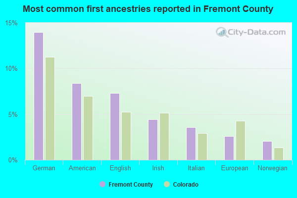 Most common first ancestries reported in Fremont County
