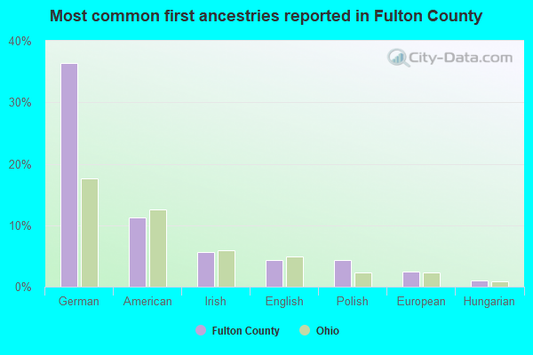 Most common first ancestries reported in Fulton County