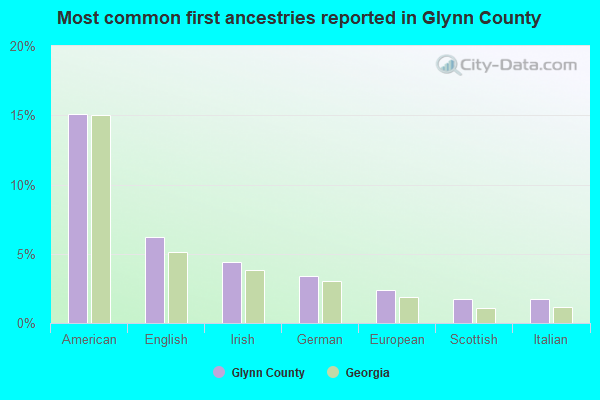 Most common first ancestries reported in Glynn County