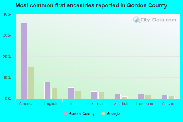Most common first ancestries reported in Gordon County
