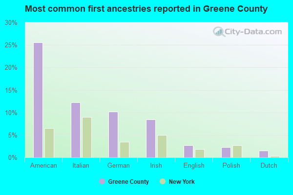 Most common first ancestries reported in Greene County