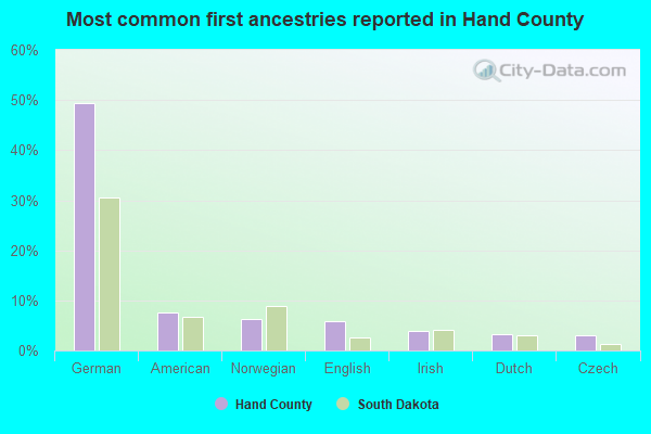 Most common first ancestries reported in Hand County