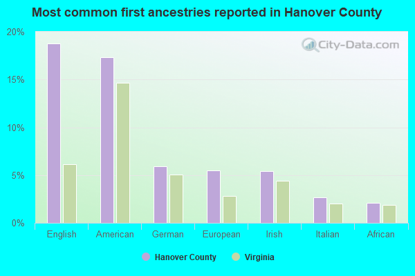 Most common first ancestries reported in Hanover County