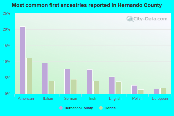 Most common first ancestries reported in Hernando County