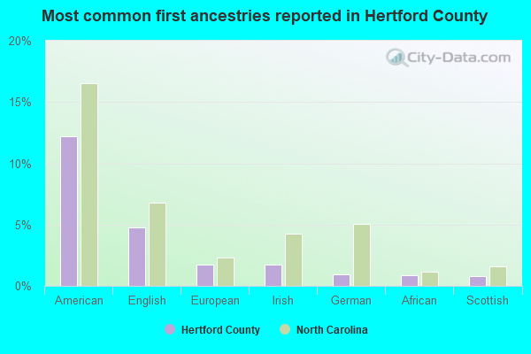Most common first ancestries reported in Hertford County