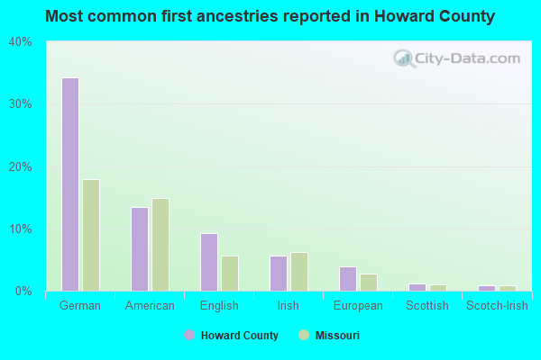 Most common first ancestries reported in Howard County