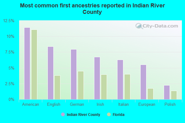 Most common first ancestries reported in Indian River County