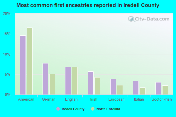 Most common first ancestries reported in Iredell County