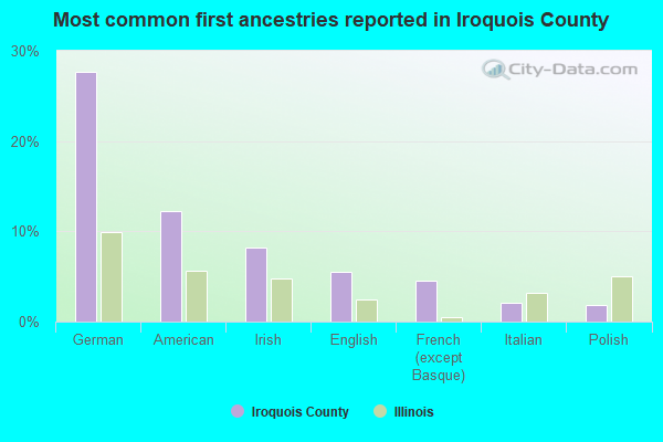 Most common first ancestries reported in Iroquois County