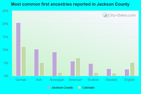 Most common first ancestries reported in Jackson County
