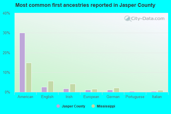 Most common first ancestries reported in Jasper County