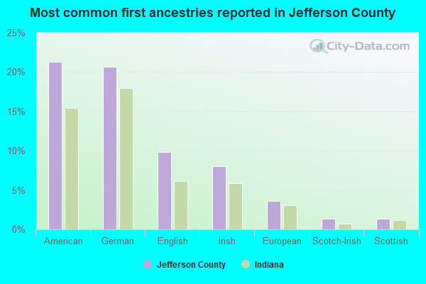 Most common first ancestries reported in Jefferson County