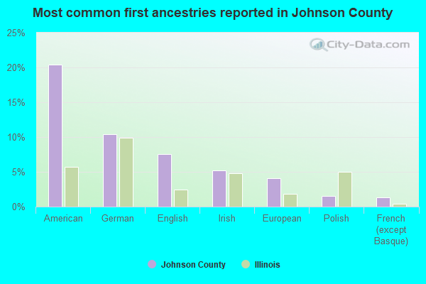 Most common first ancestries reported in Johnson County