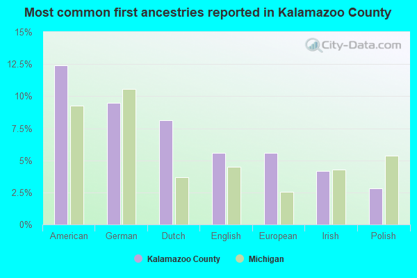 Most common first ancestries reported in Kalamazoo County