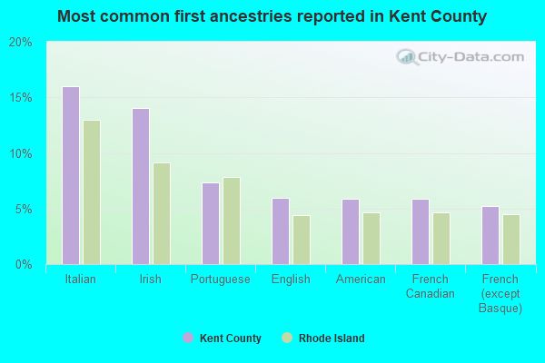 Most common first ancestries reported in Kent County