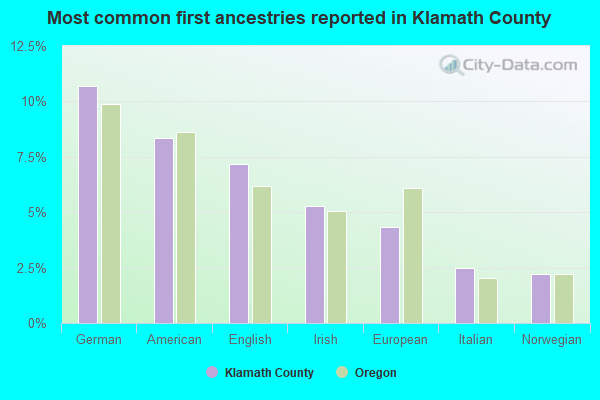 Most common first ancestries reported in Klamath County
