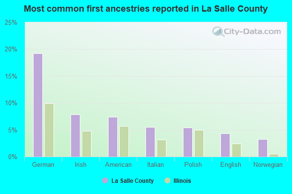 Most common first ancestries reported in La Salle County