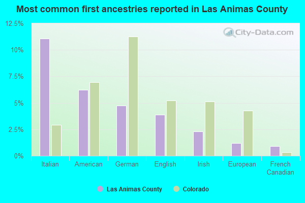 Most common first ancestries reported in Las Animas County