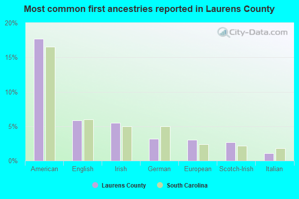 Most common first ancestries reported in Laurens County