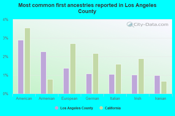 Most common first ancestries reported in Los Angeles County