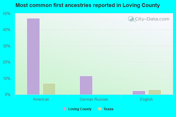 Most common first ancestries reported in Loving County