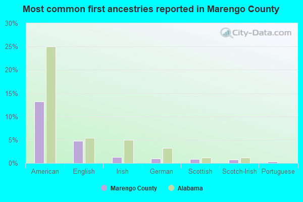 Most common first ancestries reported in Marengo County