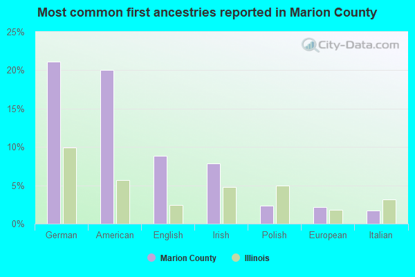 Most common first ancestries reported in Marion County