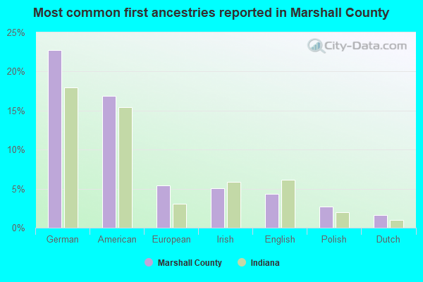Most common first ancestries reported in Marshall County