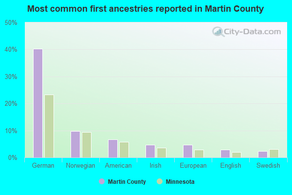 Most common first ancestries reported in Martin County