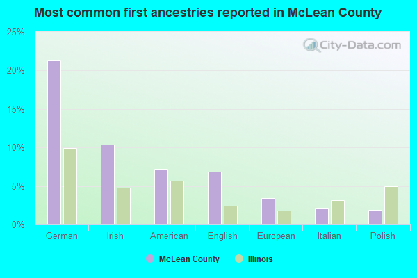 Most common first ancestries reported in McLean County