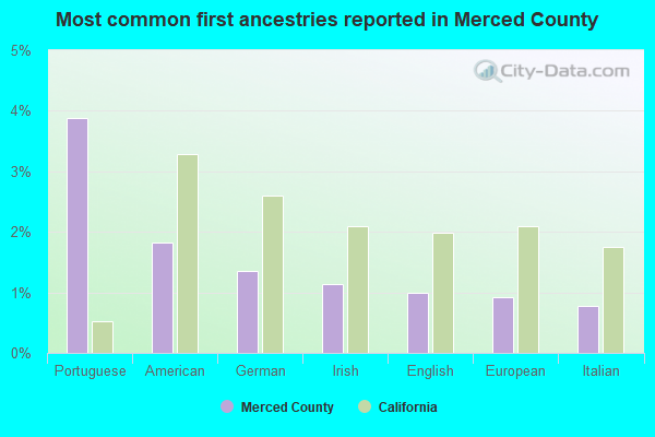 Most common first ancestries reported in Merced County