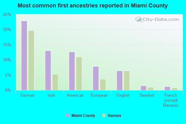 Most common first ancestries reported in Miami County