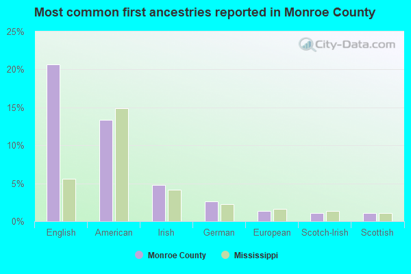 Most common first ancestries reported in Monroe County