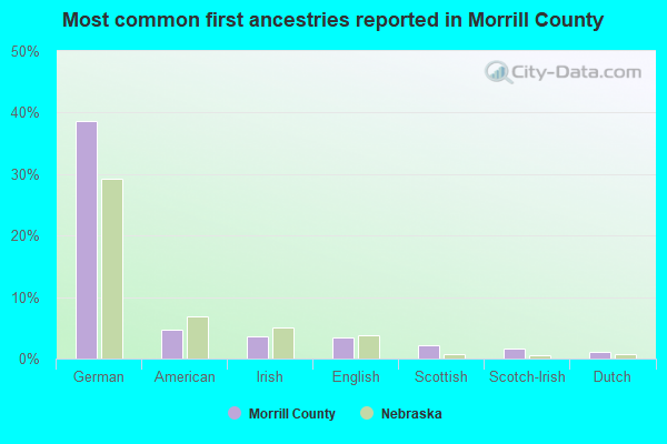 Most common first ancestries reported in Morrill County