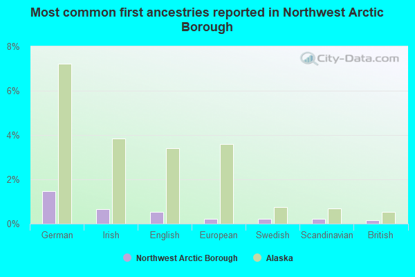 Most common first ancestries reported in Northwest Arctic Borough