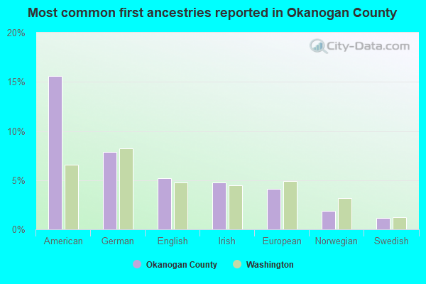 Most common first ancestries reported in Okanogan County