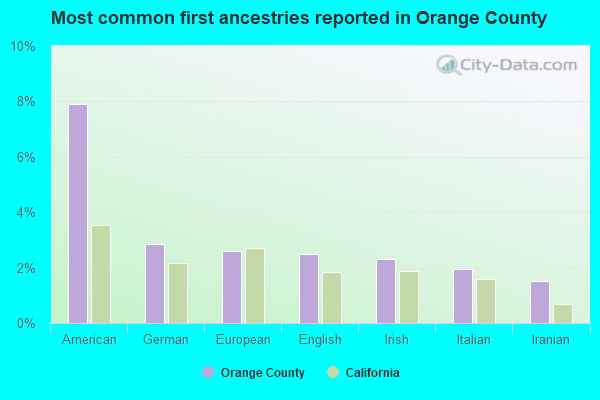 Most common first ancestries reported in Orange County