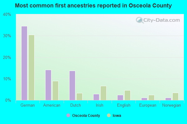 Most common first ancestries reported in Osceola County
