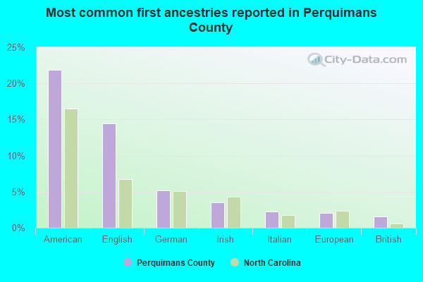 Most common first ancestries reported in Perquimans County