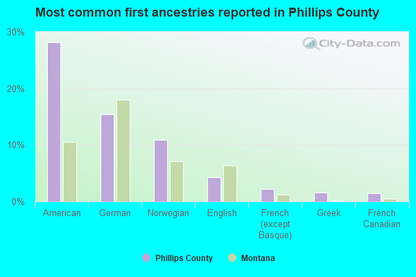 Most common first ancestries reported in Phillips County